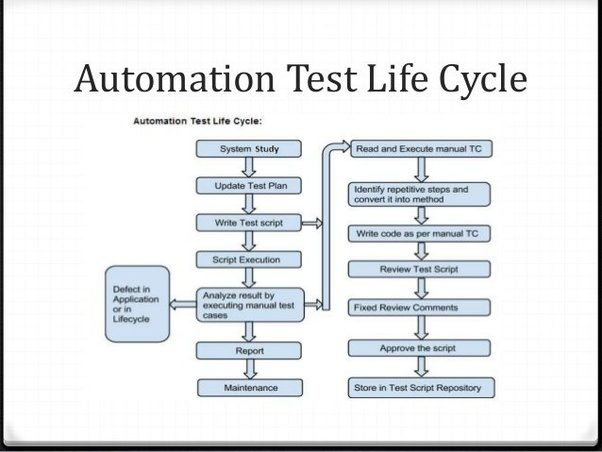 how to automate windows application in c