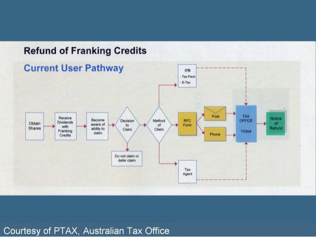 application for refund of franking credits 2014