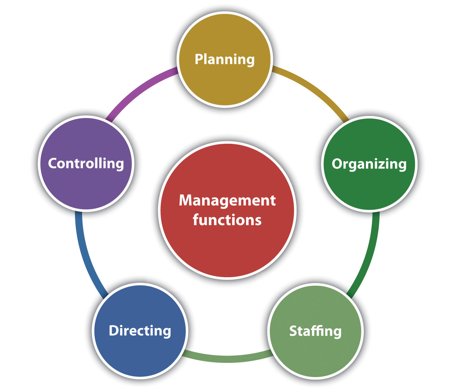 application of management and leadership in business
