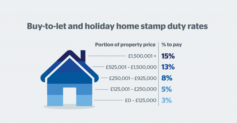 is stamp duty applicable to first home buyers