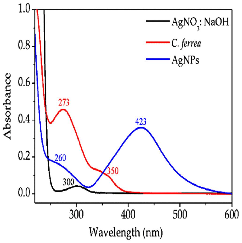 application of uv vis spectroscopy in nanotechnology