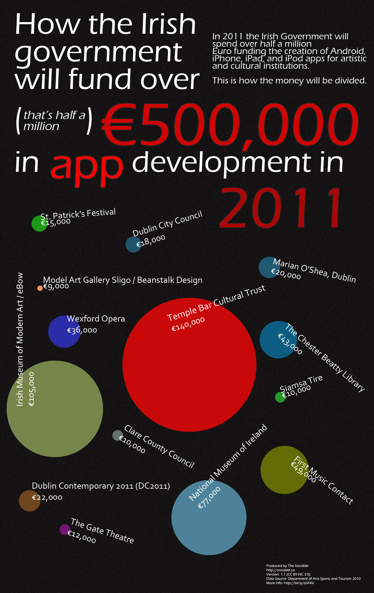 smartphone applications are developed by ____
