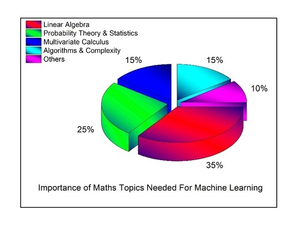 applications of artificial intelligence and machine learning to pure mathematics
