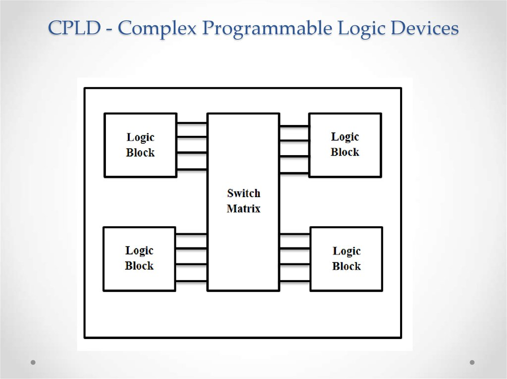 cpld & fpga architectures and applications