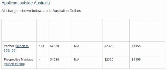 additional.applicant 485 visa costs