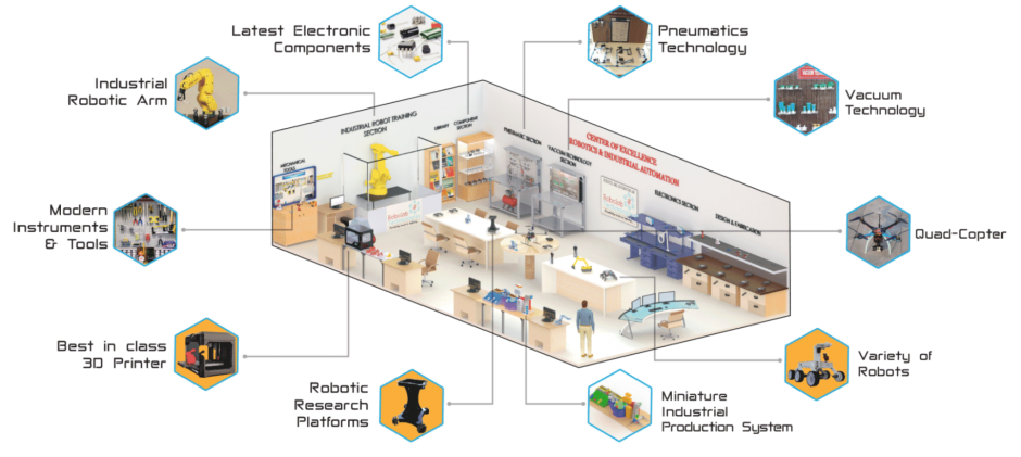 industrial automation and manufacturing systems concepts and applications