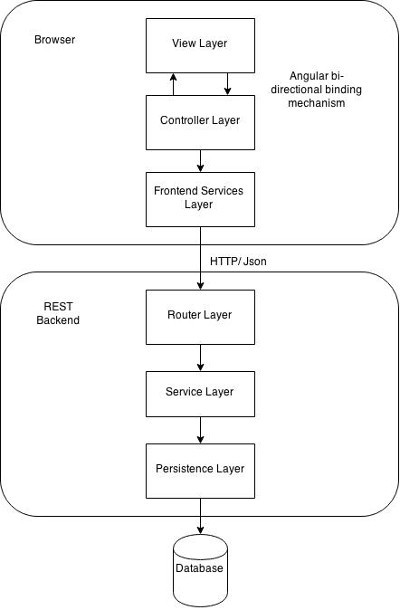example application architecture 3 teir