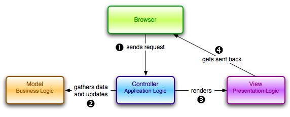 architecture of a modern net mvc application