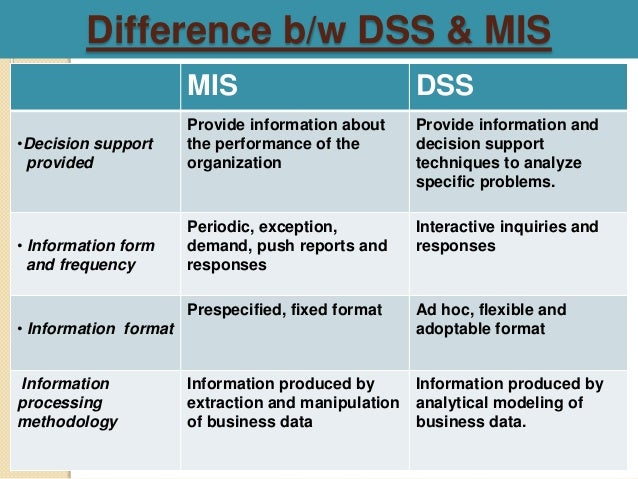 explain the different applications of decision support system