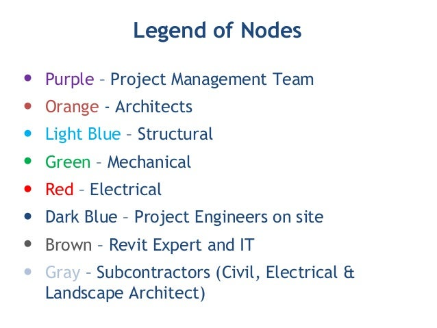 application of network analysis in project management