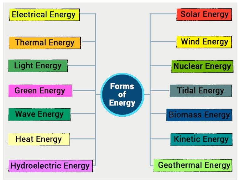 six forms of energy and their applications