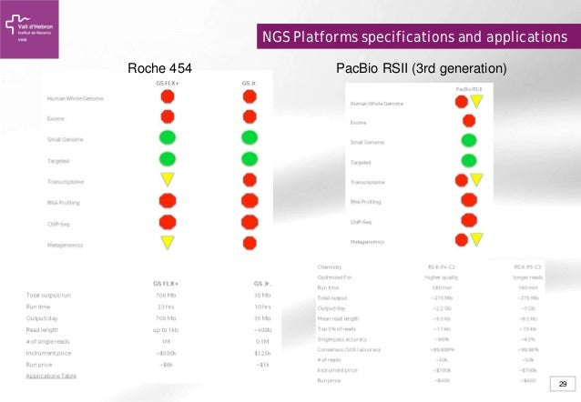 applications of ngs technology platforms