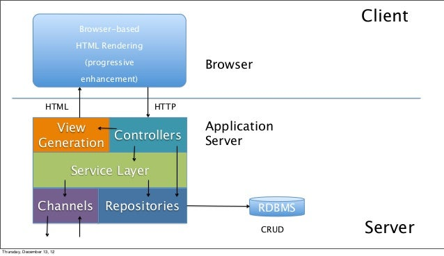 architecture of a modern net mvc application