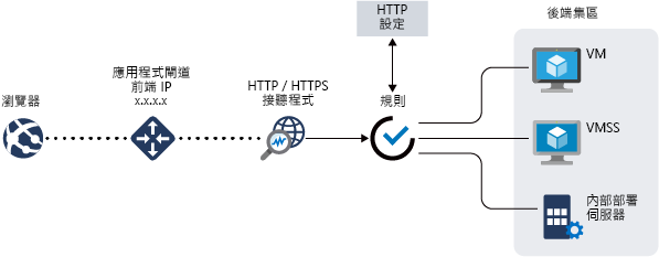 azure application gateway http settings