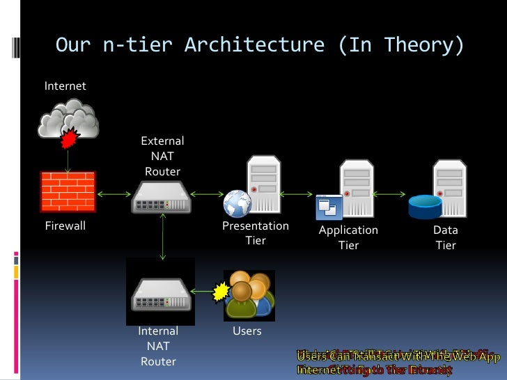 java n-tier web application architecture