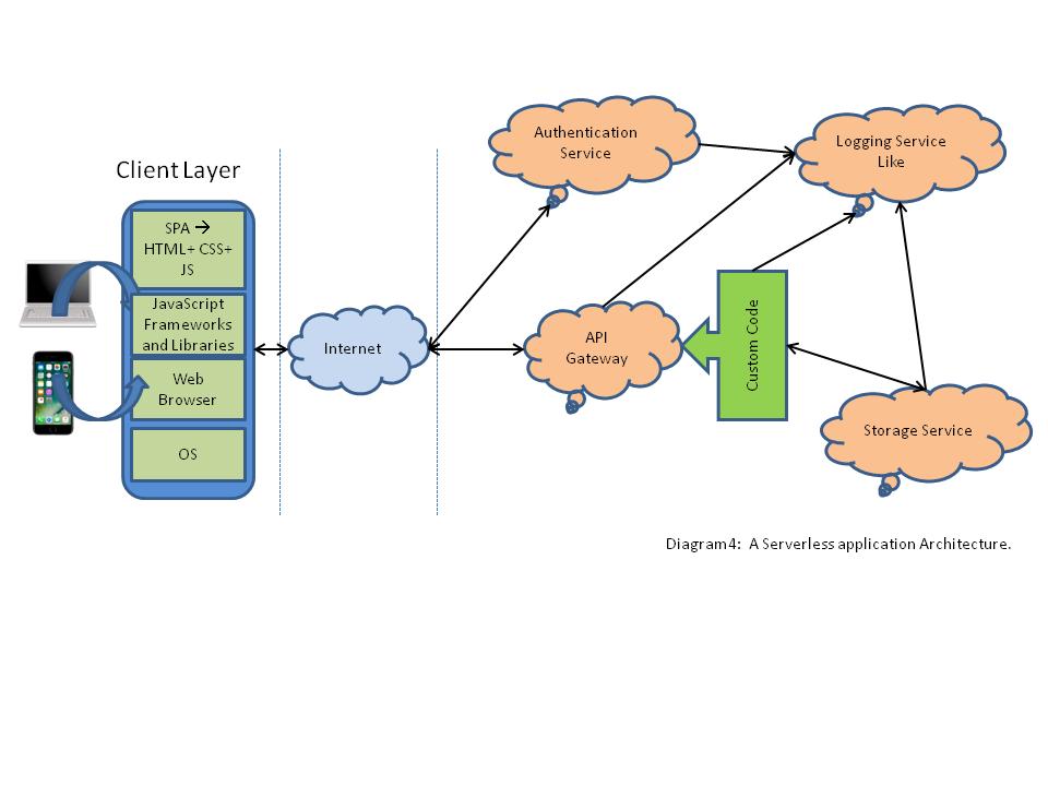 best single page application ajax framework