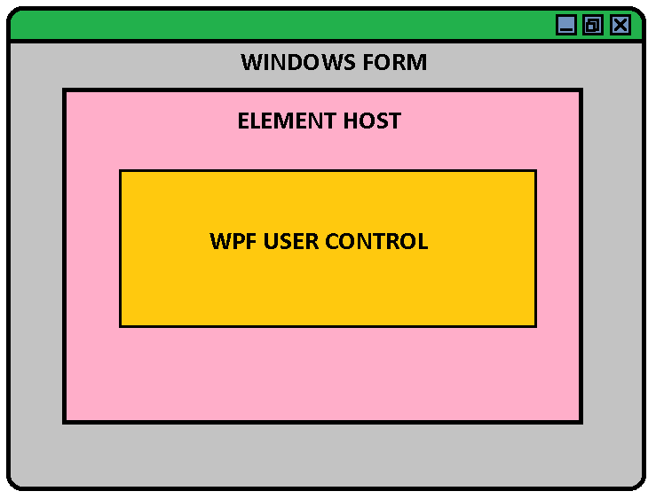 create user control in c windows application