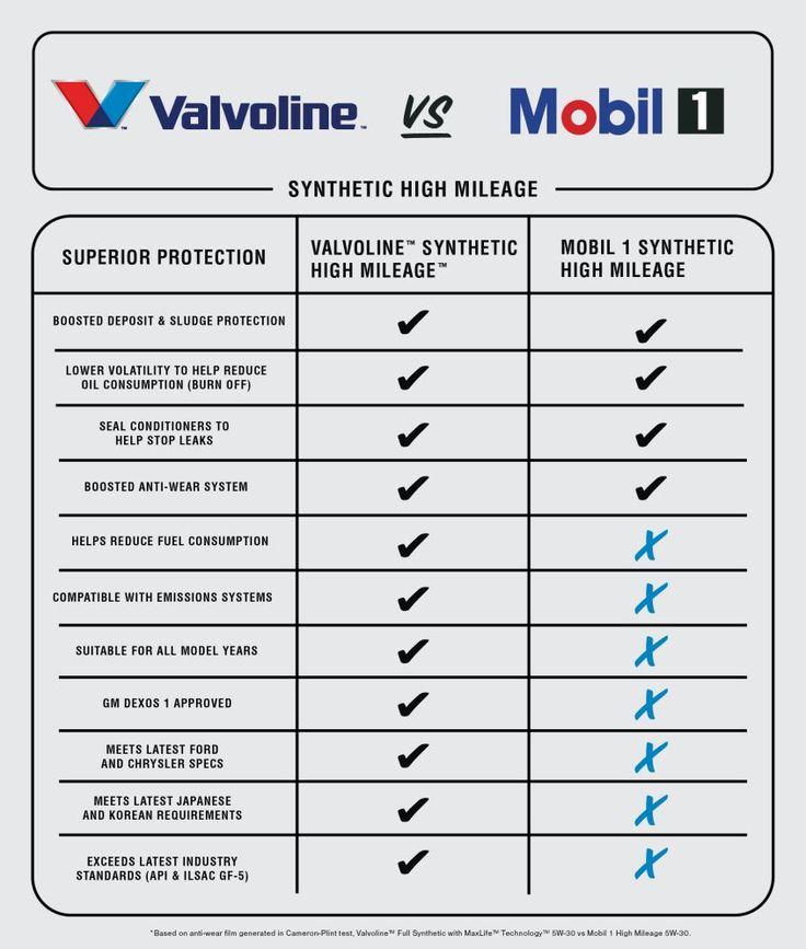 valvoline gear oil application guide