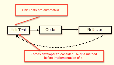 sample java application to test