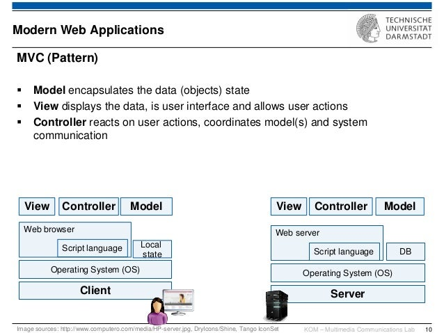 components of a modern net mvc application