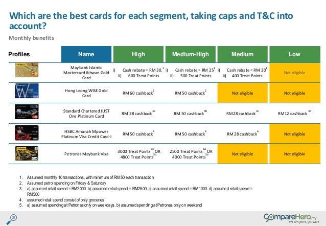 hong leong credit card application requirement