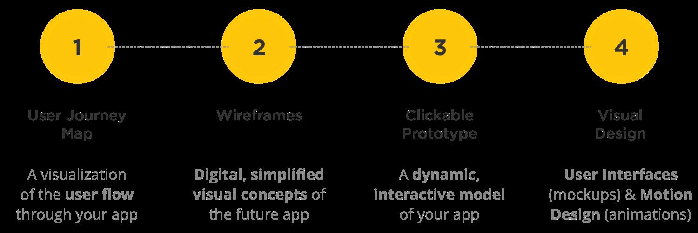 mobile web application development framework