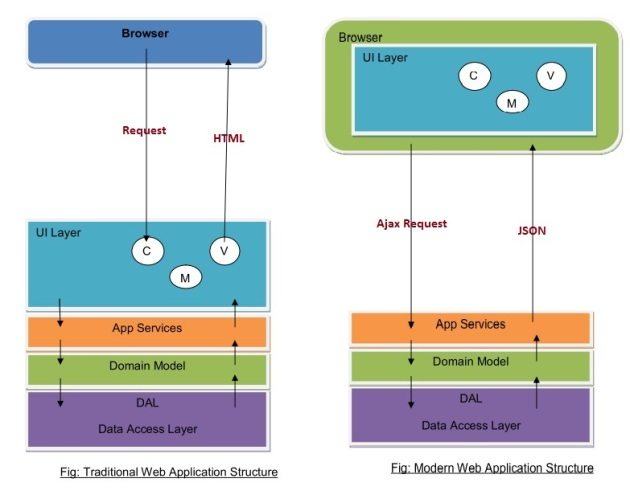 rich internet application vs web applications