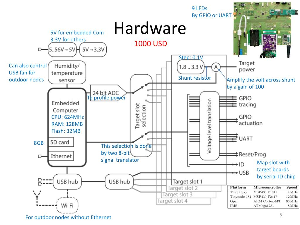 what is embedded system and its applications ppt